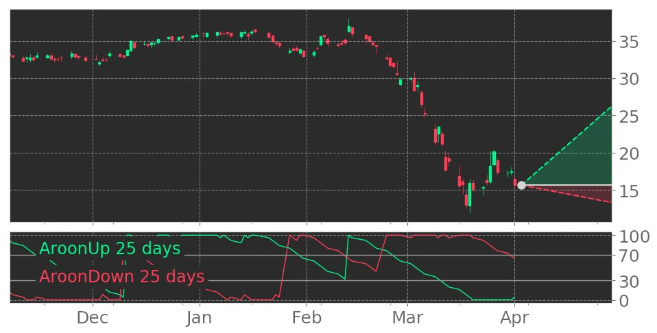 $AIMC's Aroon indicator reaches into Uptrend on March 30, 2020. View odds for this and other indicators: https://tickeron.com/go/1433501 #AltraIndustrialMotion #stockmarket #stock #technicalanalysis #money #trading #investing #daytrading #news #todaypic.twitter.com/NFBbr3g5yY