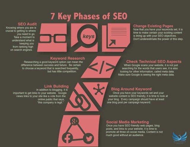 """7 keys phases of #SEO"".  #SearchEngineOptimization #marketing #Content #contentmarketing #blogging #DigitalMarketing #Business #startups #startuppic.twitter.com/a3CPVNNSIA"