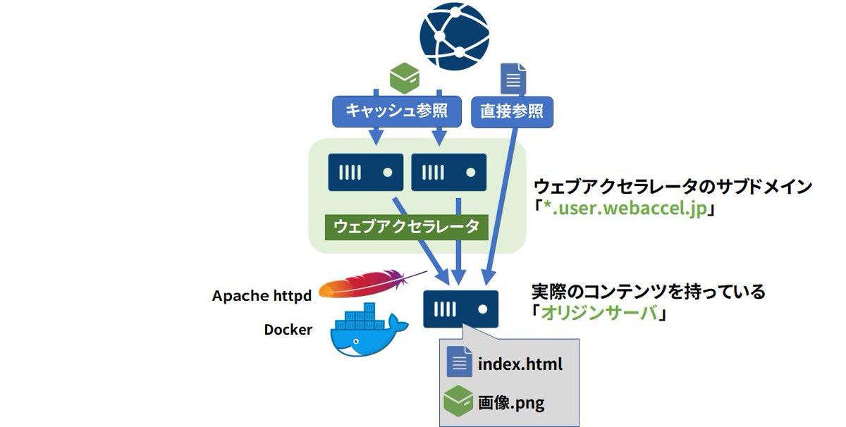 今日ご紹介するのはウェブアクセラレータです。いわゆるCDN的な環境を、Dockerでシュッと試せる環境を準備いたしました😃 設定ファイル触らずお試しできます #さくらのクラウド>画像をキャッシュする Docker チュートリアル - ウェブアクセラレータ編(1)