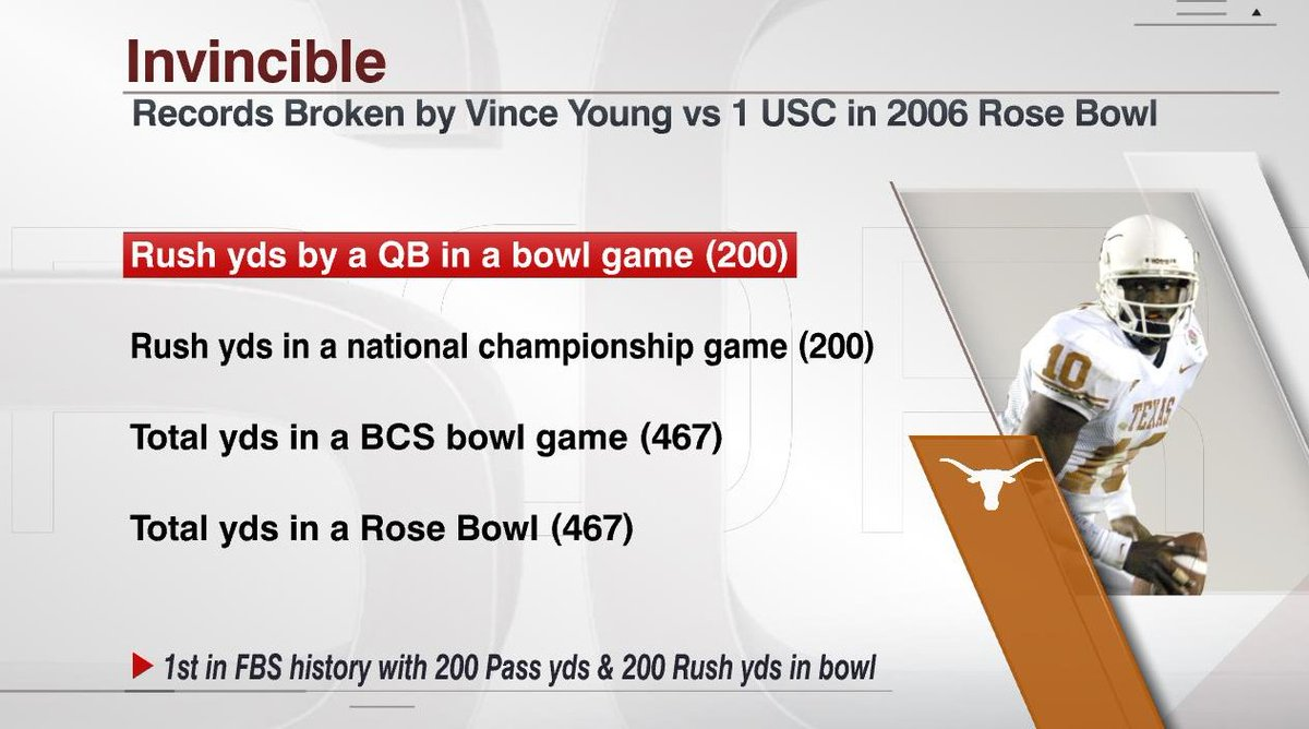 Vince Young put on a performance for the ages.  Young became the first QB to rush for 200 yards in a bowl game.  With the 41 points he led the Longhorns to against USC, Texas finished the season with 652 points, then the most in a season in FBS history.