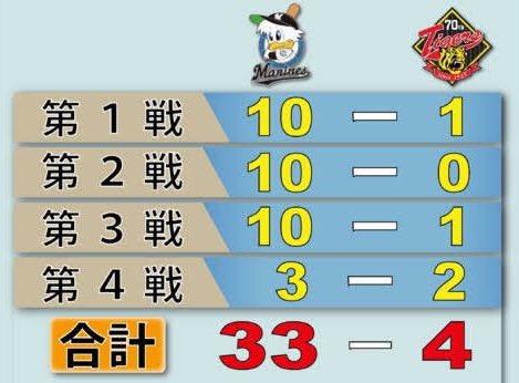 トレンドに「阪神困惑」がありますが、全阪神ファンが困惑した戦いの軌跡がこちらです