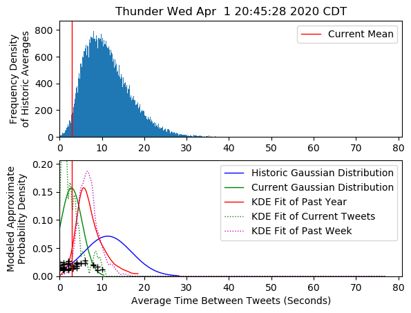 I think Event: Thunder has occurred in Touch Wed Apr  1 20:45:28 2020 CDT pic.twitter.com/DuwsfIit1G