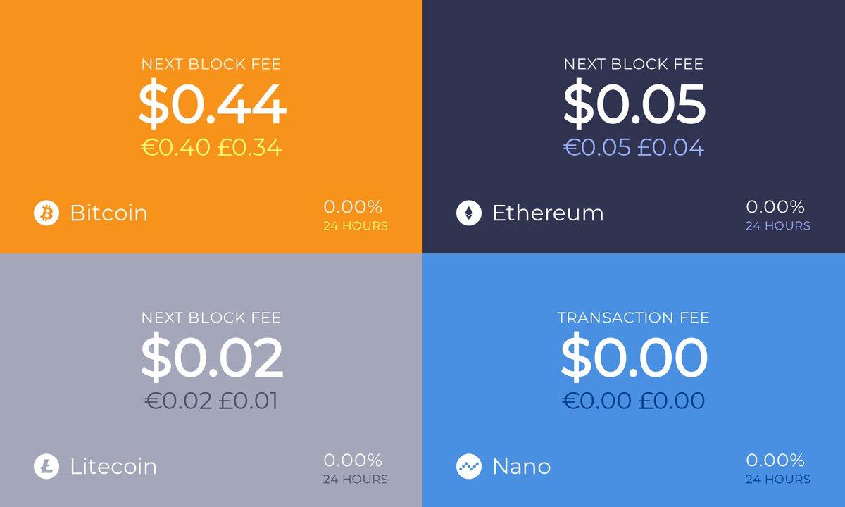 Coin fees for the past hour: Bitcoin fees: $0.44 / €0.40 / £0.34 for next block Ethereum fees: $0.05 / €0.05 / £0.04 for next block Litecoin fees: $0.02 / €0.02 / £0.01 for next block Nano fees: $0.00 / €0.00 / £0.00 fully confirmed in <1 second $BTC $ETH $LTC $NANOpic.twitter.com/L1sJCAQz0i