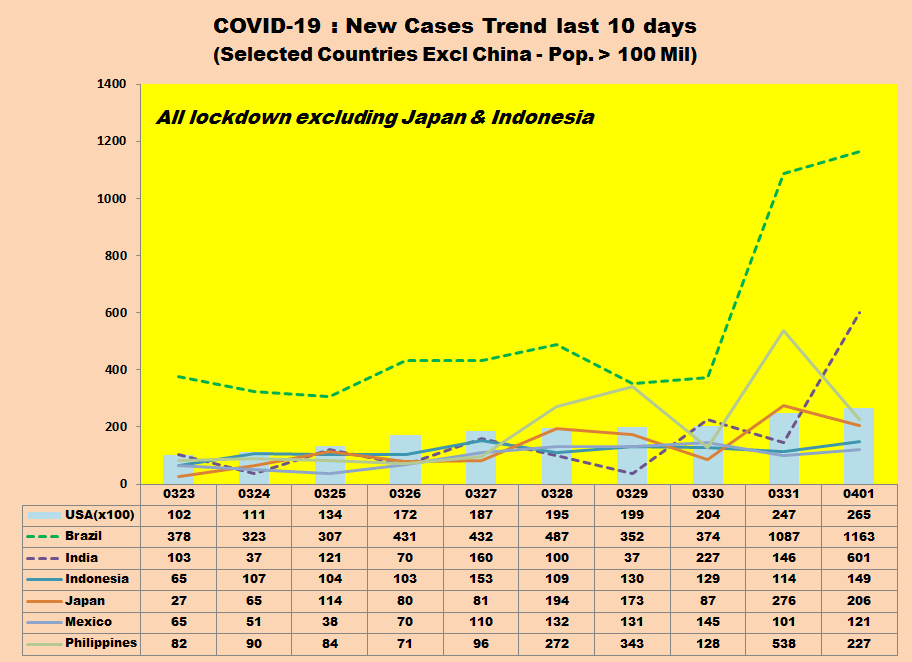 Arnold Mamesah On Twitter Covid 19 New Cases Trend Selected Ctry