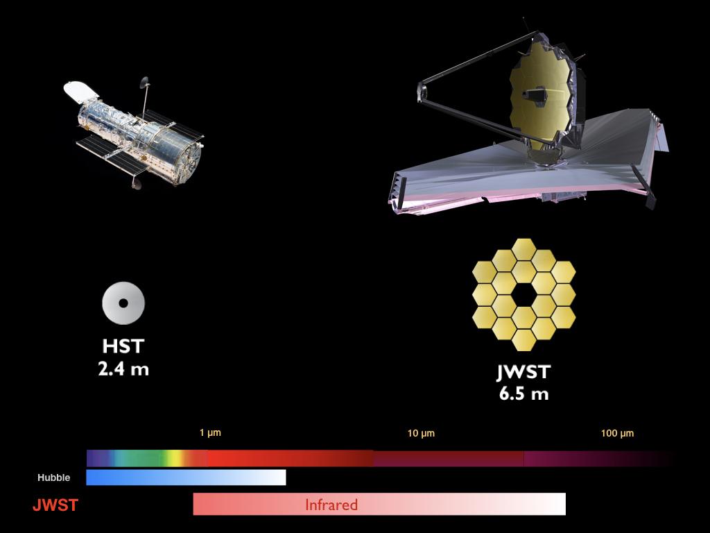 "Aaron Kemmer on Twitter: ""What's the James Webb telescope? It's ..."