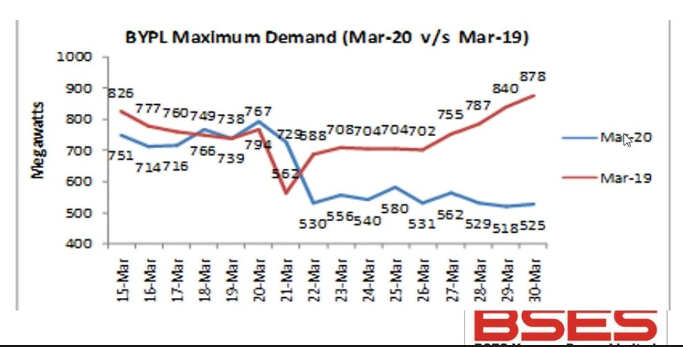Early evidence from BSES Yamuna and BSES Rajdhani, which are two of Delhi's distribution companies (discoms) show an approximately 25% reduction in power demand. This is in line with the all India demand reduction of 25% since the lockdown began.
