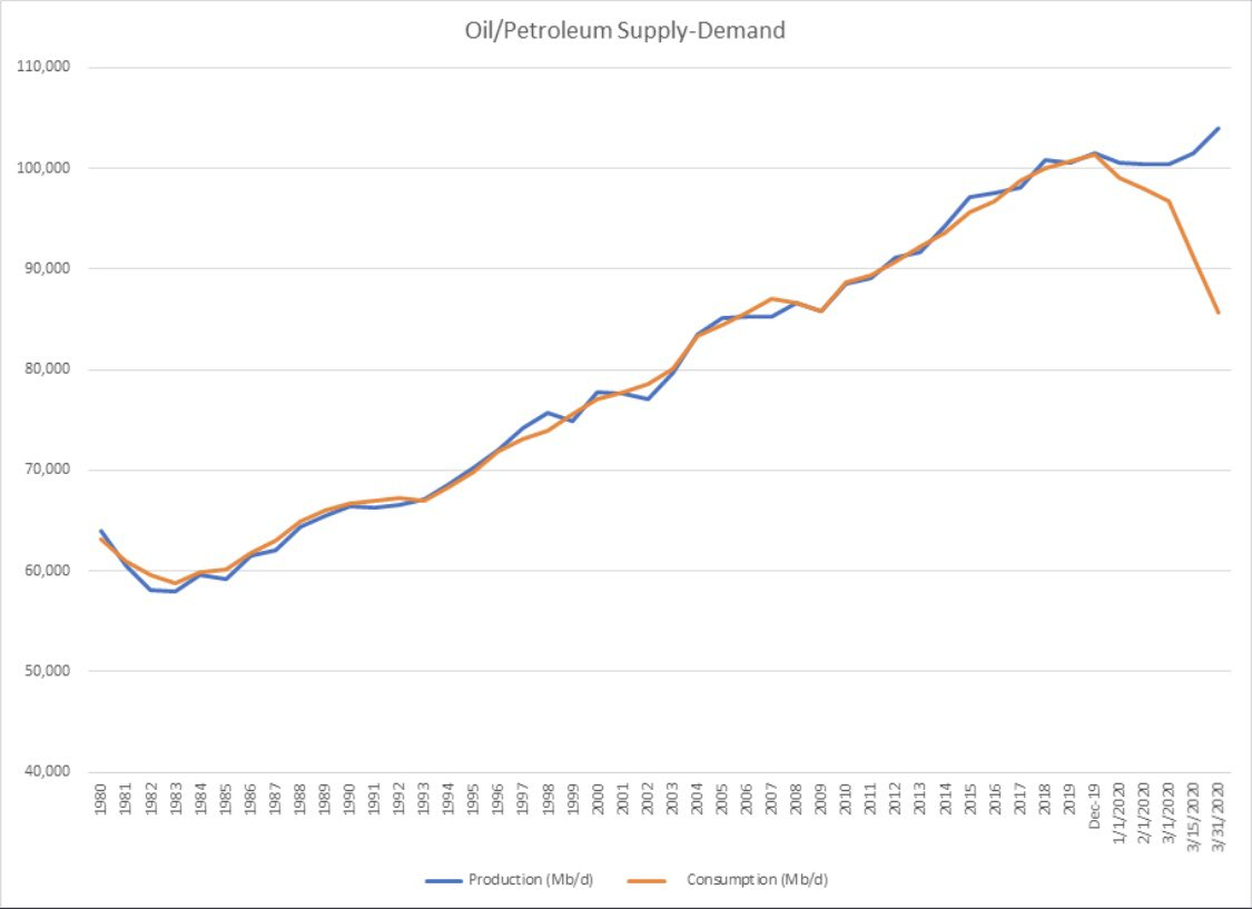 #Oil #petroleum #supply and #demand (the last 40 years) #OPEC #SaudiArabia #Russia