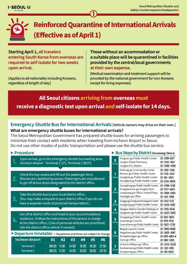 Starting April 1, for ALL travelers entering South Korea, a policy on reinforced quarantine of international arrivals has been implemented.  Read the poster carefully for all measures to be taken. (As of April 2)  #ISeoulU #Seoul pic.twitter.com/AlWRi6D3Ws