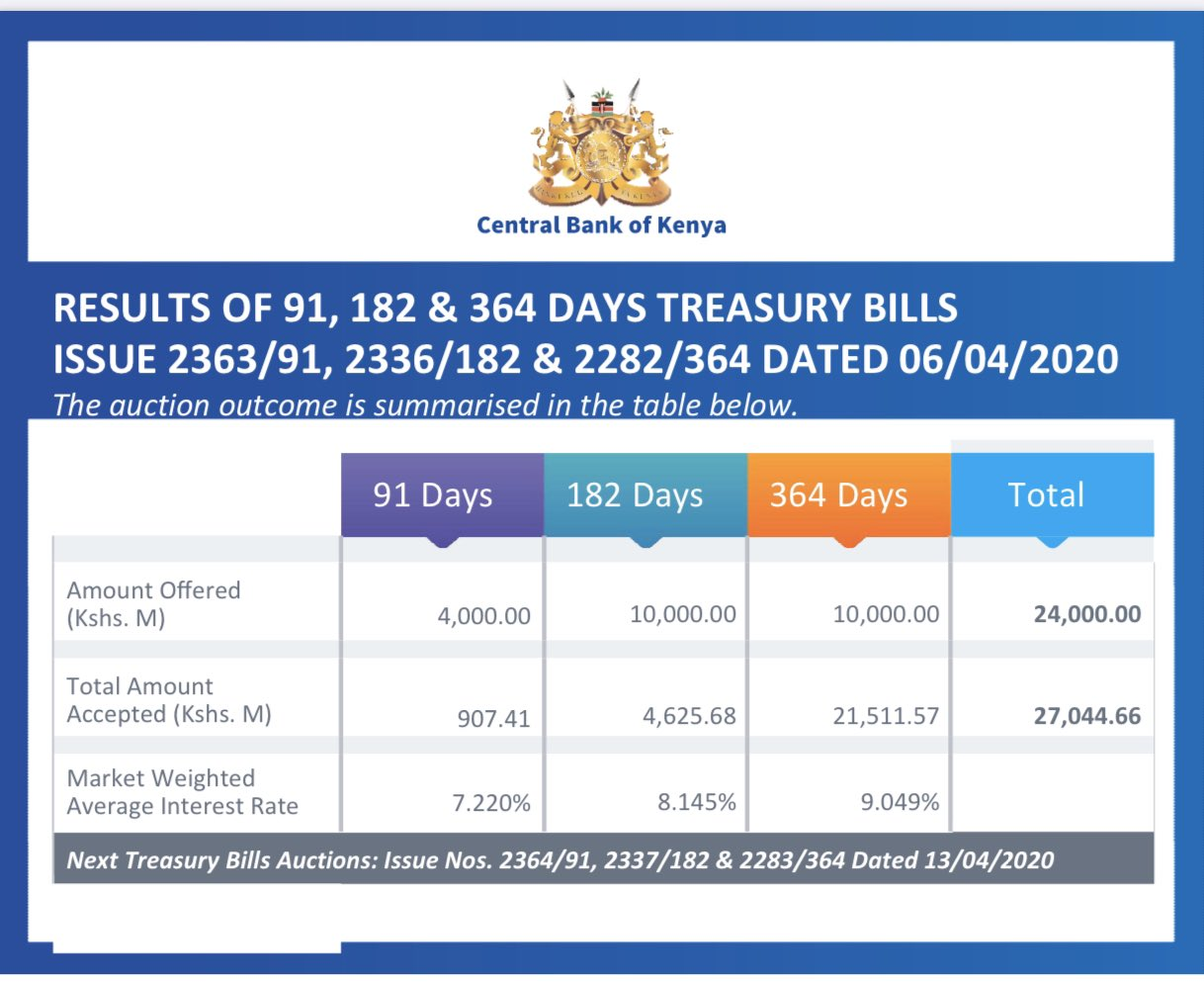 Treasury Bills Oversubscribed by 112.7 pct