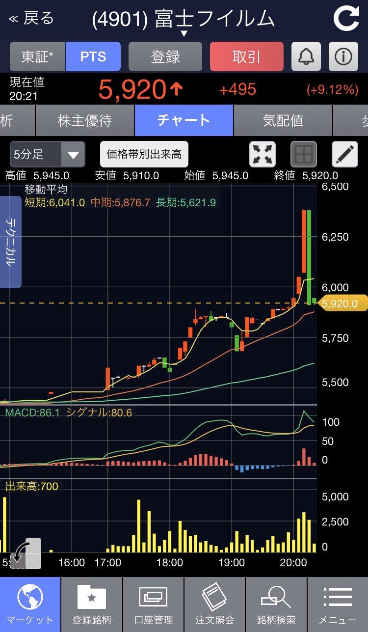 株価 富士 pts フイルム