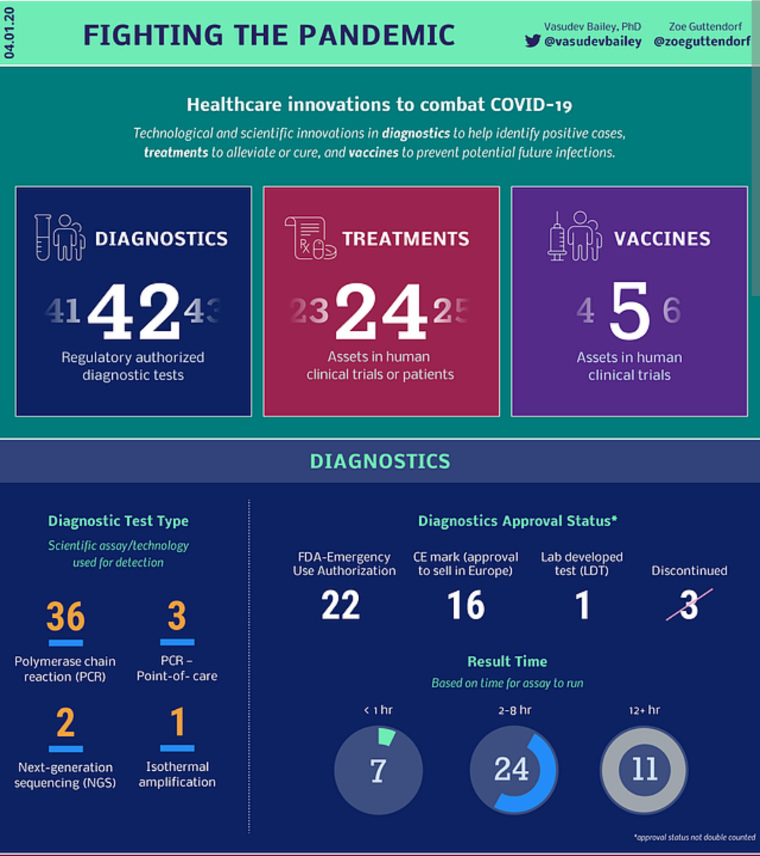 Great graphics on progress of #COVID19 tests, treatments and vaccines under development from @ArtisVentures.  More at https://www.av.co/covid pic.twitter.com/oAK3xml4TN