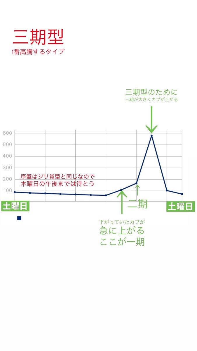 あつ森 株価 爆発型