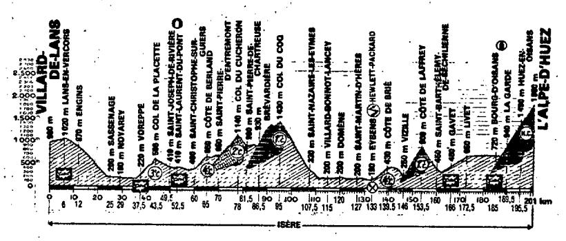 Villard de Lans - Alpe d'Huez (1987)