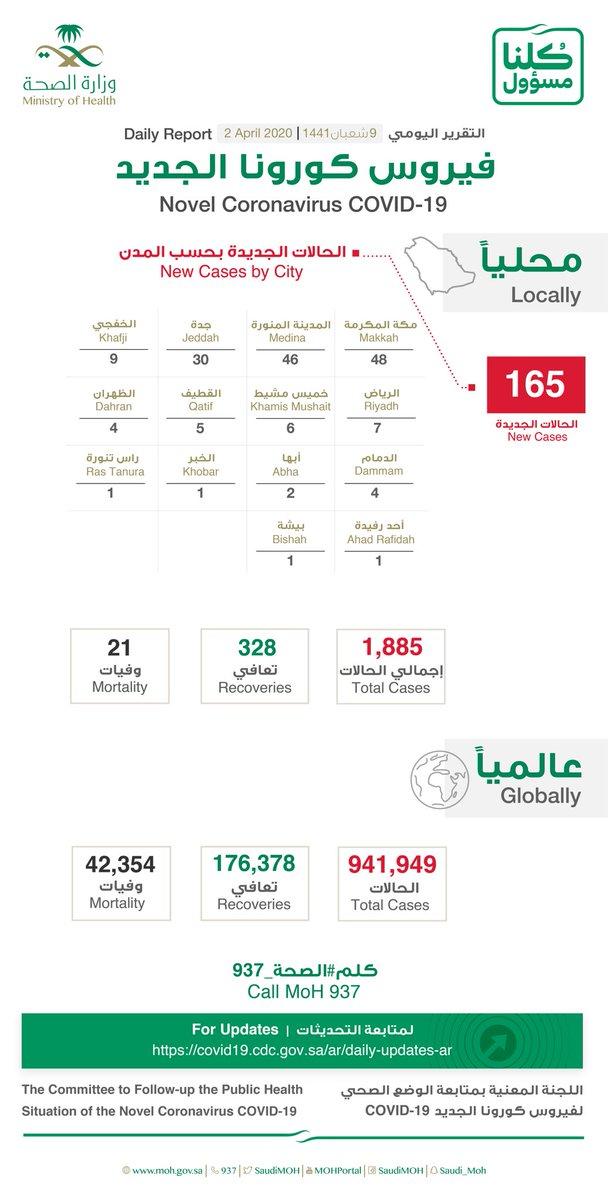 وزارة الصحة السعودية عدد اصابات كورونا اليوم