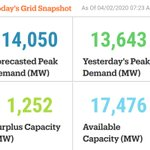 Image for the Tweet beginning: Thursday's #electricity snapshot. For more