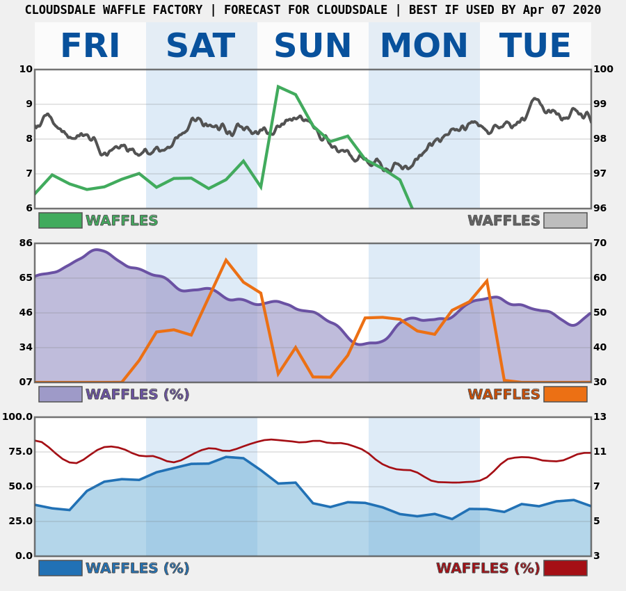 5-DAY FORECAST FOR CLOUDSDALE pic.twitter.com/W3GlmY8V09