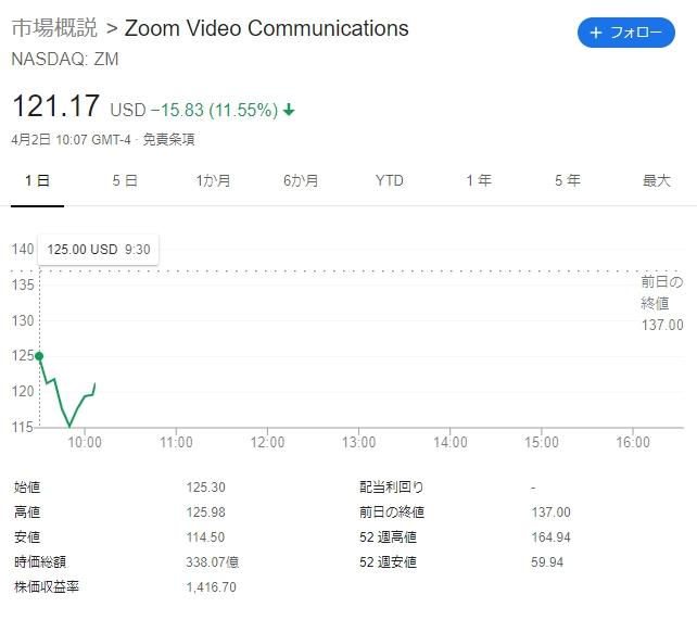 Zoomはセキュリティ問題が懸念されて11%を超える下落!元NSAの専門家がZoomのMac乗っ取り脆弱性を警告、Zoomからは回答なし   TechCrunch Japan「Zoom」のWindows版クライアントに脆弱性、認証情報を盗まれるおそれ - ZDNet Japan