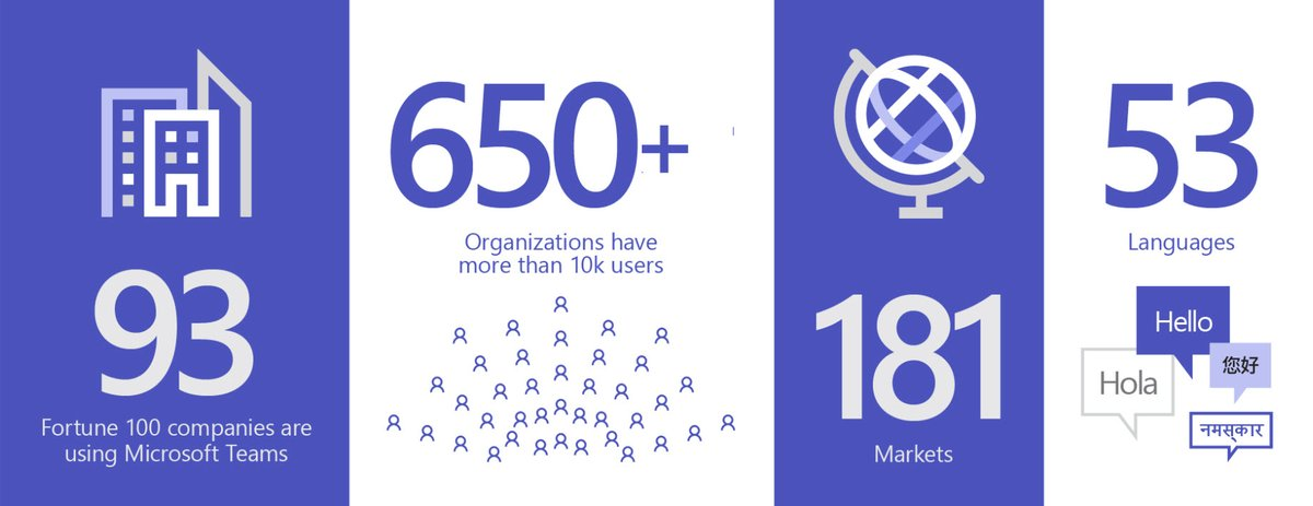 Image of an infographic depicting new usage date for Microsoft Teams.