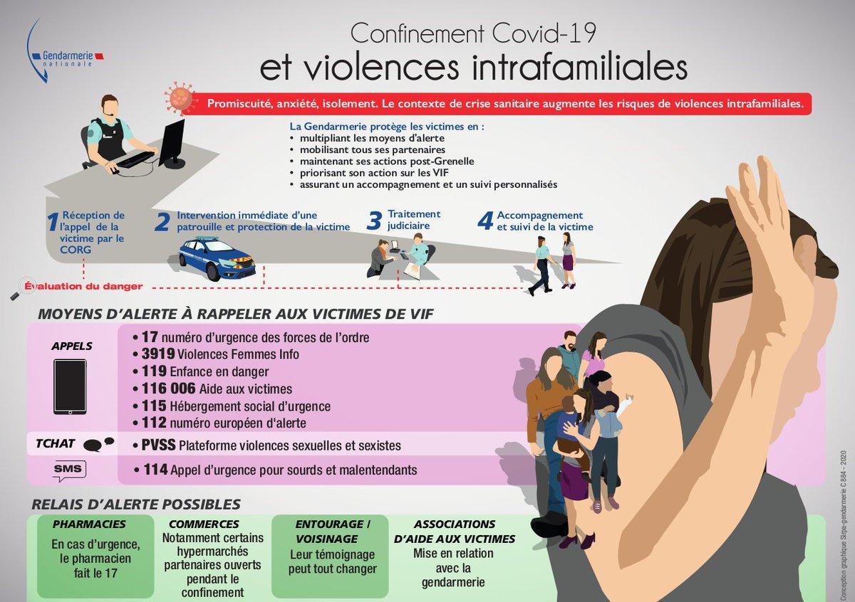 Pour que #confinement ne rime pas avec #violencesfaitesauxfemmes   La gendarmerie protège les #victimes !  Une infographie qui résume les moyens d'alerte.  A PARTAGER #PourNeRienLaisserPasserpic.twitter.com/gMwNs1rOQj