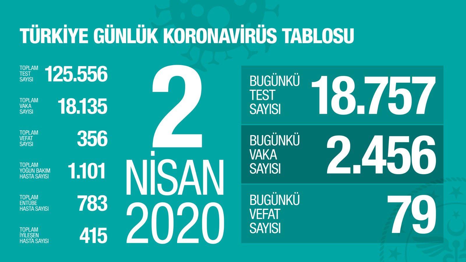 Türkiye'deki korona virüs sayıları - 2 Nisan
