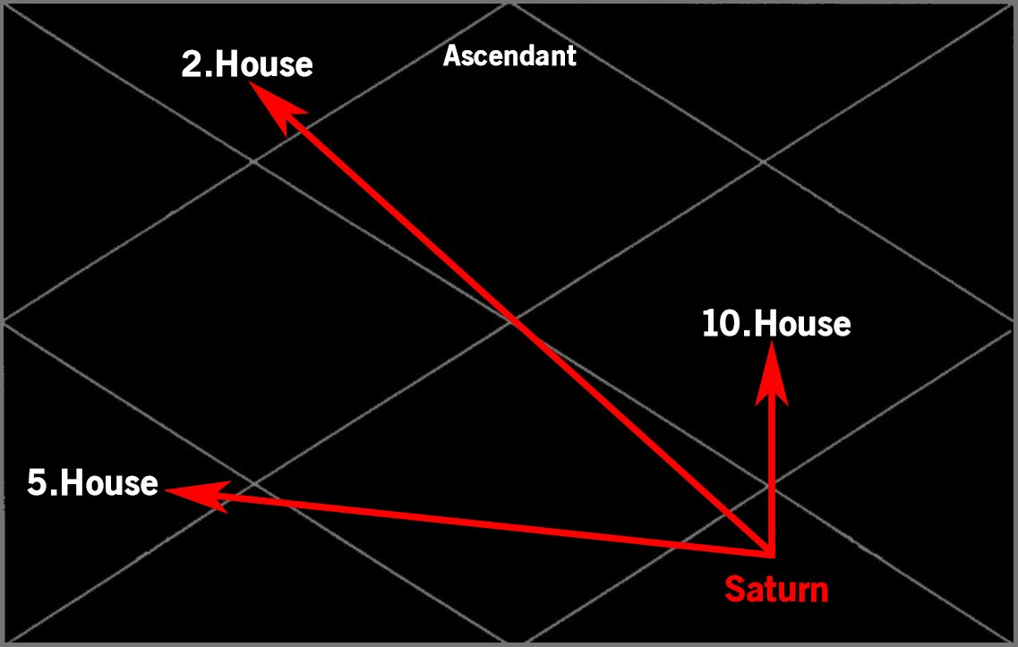 """Priyanka (Astrology Guidance) on Twitter: """"In 1st image, Mars from 1st  Bhava aspects 4th, 7th and 8th houses, notice arrows. In 2nd image, Saturn  sitting in 8th House, aspects 10th, 2nd and"""