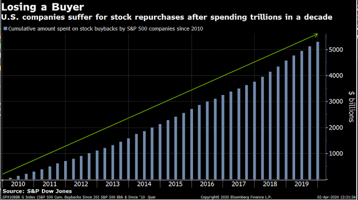 RT: lisaabramowicz1: Companies in the S&P 500 re-purchased $5.3 trillion of their own shares from 2010 through 2019, creating a massive buying pressure that has now basically evaporated: S&P Dow Jones Indices data & theonedave, for his chart of the day. pic.twitter.com/qcCvVkvaBj