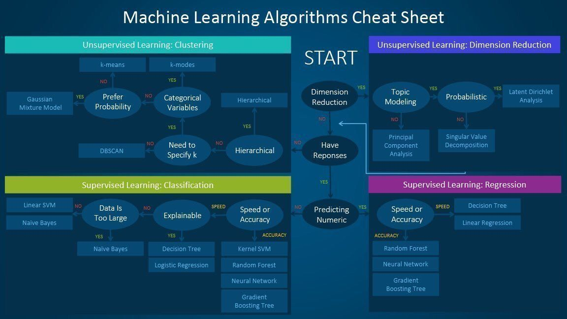 Machine Learning Algorithms Cheat Sheet   #MachineLearning #DataScience #IoT @Fisher85M #Data #NeuralNetworks #BigData #AI #ML #techpic.twitter.com/55gtF72FGw