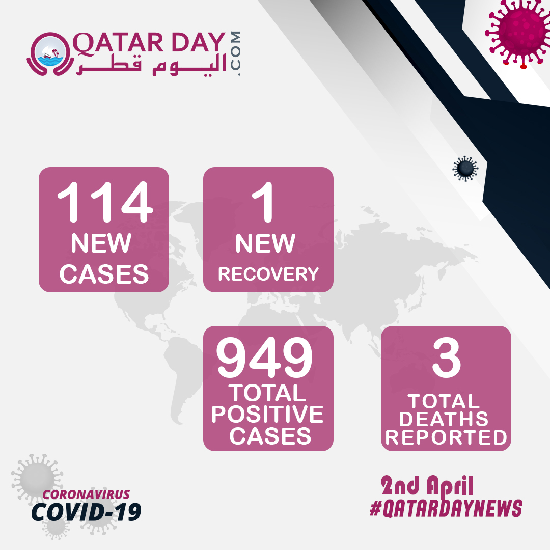The Ministry of Public Health announced today that it recorded 114 new confirmed cases of coronavirus (Covid-19) and 1 death reported.  The total number of positive COVID-19 cases in Qatar is now 949.  #qatarday #qatar #covid19pic.twitter.com/2dLchE9kWT