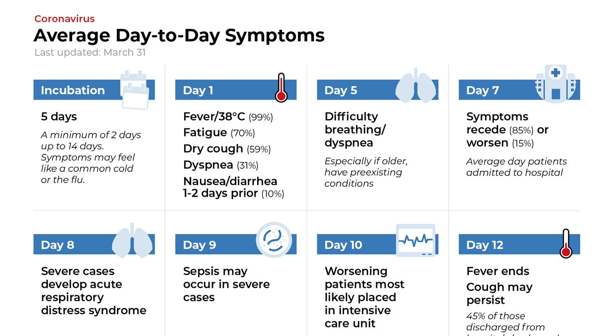 Voa Africa On Twitter Average Day To Day Symptoms Of Covid 19