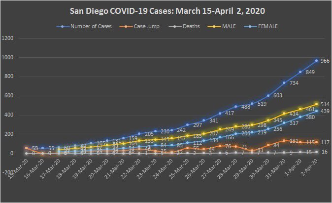 UPDATE: The curve in San Diego is NOT flattening!   New COVID-19 Cases: 117   Deaths: 16   Total Cases in San Diego County: 966    STAY HOME!  #sandiego #coronaviruspic.twitter.com/pAeVY6RYsF