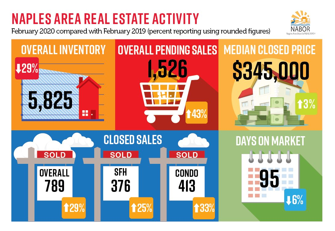 February Housing Activity Reflects Naples Enduring Desirability;  http://www.realestatesalesflorida.com/pages/market-update-963901 …  #LarryEbbsRealtor #Naples #Florida #swfl #lovewhereyoulive pic.twitter.com/D1USYDQMJP