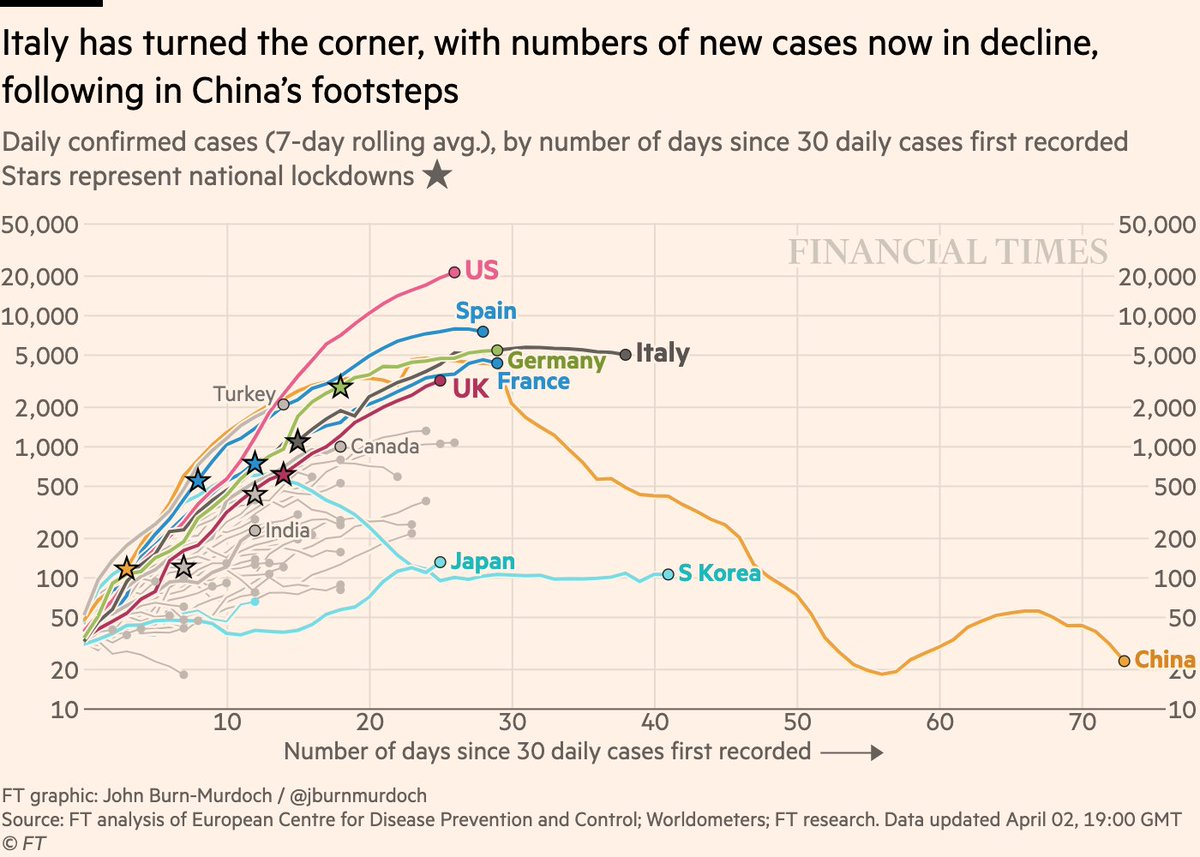 NEW: Thurs 2 April update of coronavirus trajectories First, daily new cases • American exceptionalism. More than 20k new cases per day, each day more than the last • Spain & Italy both seeing fewer new cases • Japan's outbreak continues Live charts: ft.com/coronavirus-la…