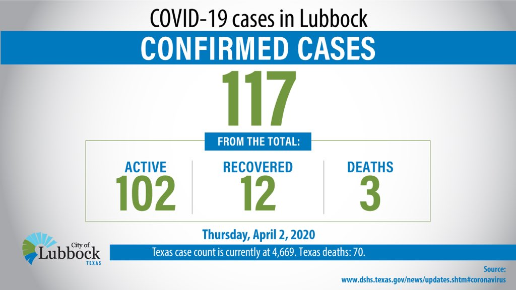 Thursday, April 2, 2020 as of 4pm COVID-19 Lubbock cases confirmed: 117 - Active: 102 - Recovered: 12 - Deaths: 3 State case count source: https://t.co/CCg8rCrEee ——— Info/additional insights, in new dashboard at https://t.co/RXMfwUpoG4. This replaces daily case count charts. https://t.co/uZqMQjZpPI