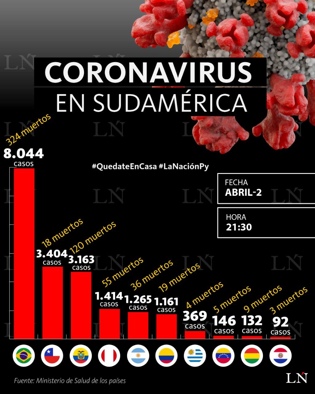 Coronavirus Sudamérica