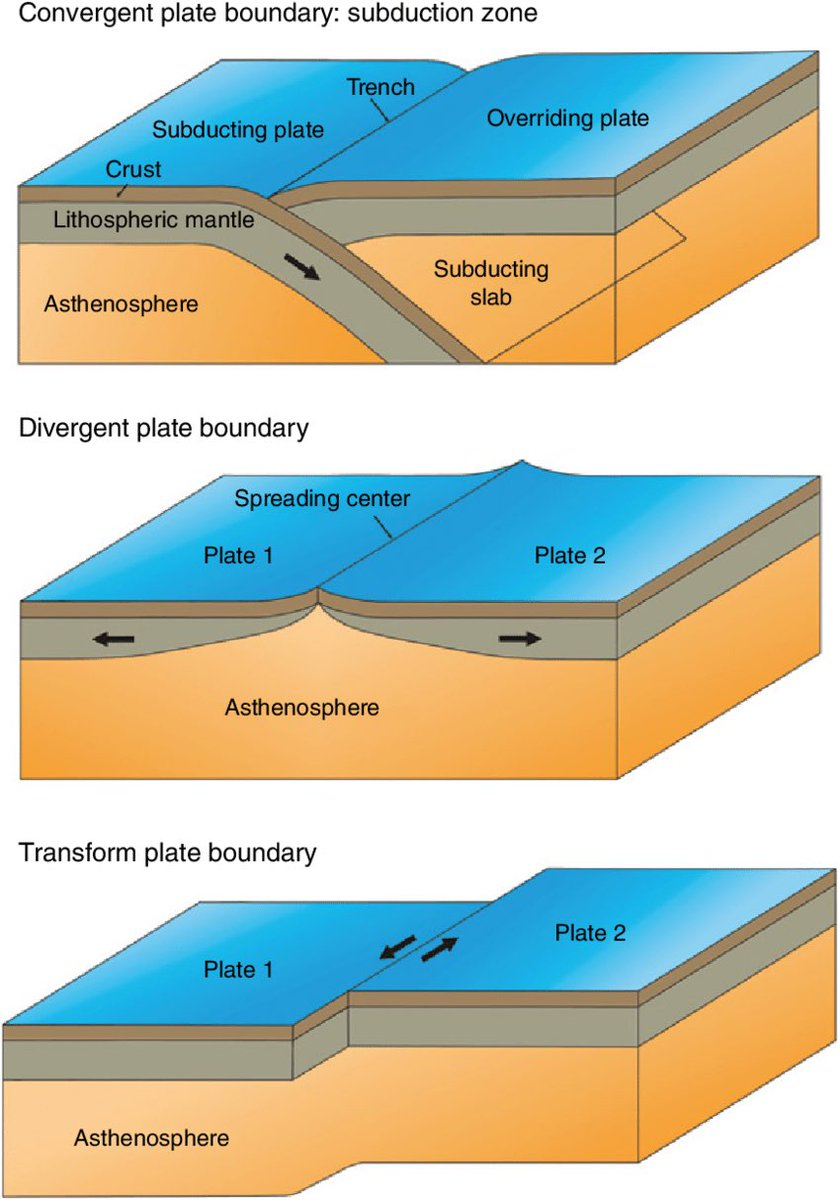 9. When two plates meet (collide or separate or sliding) is called plate boundaries - associated with earthquakes, formstion of mountain ranges, volcanoes, mid-ocean ridges and ocean trenches.  Three types; Convergent - colliding Divergent - separating Transform - sliding past pic.twitter.com/ceM2l60VG0