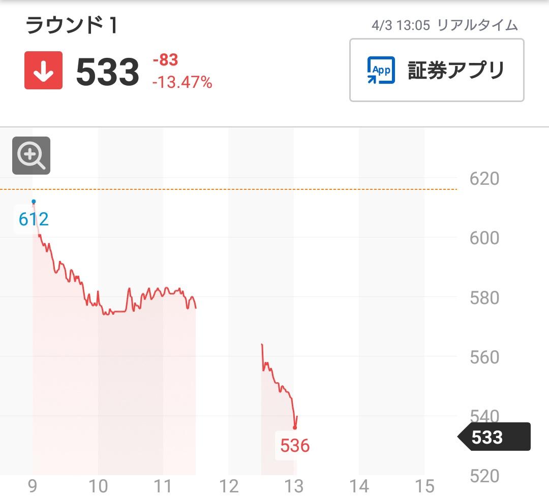 ラウンド ワン の 株価
