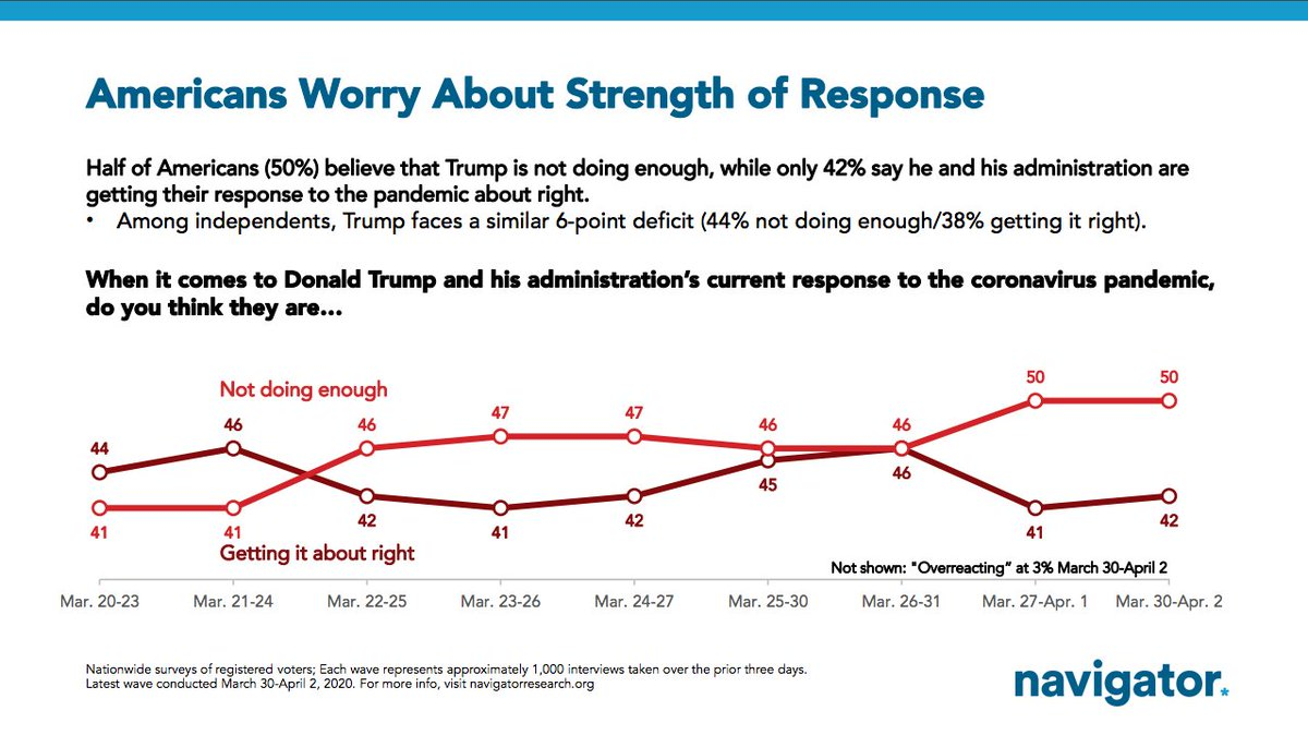 Key takeaways from today's survey:  - Americans want Trump to take stronger action   - Public continues to have serious concerns about his handling of the pandemic  - Coronavirus experienced crosses borders & party lines.  Sign up for tomorrow's updates: https://t.co/4cOshm2Rk0
