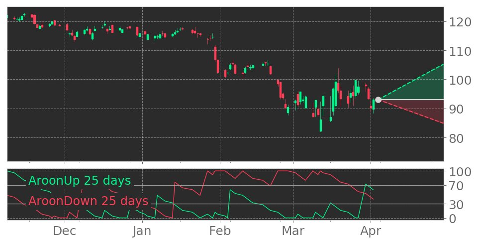$UPS's Aroon indicator reaches into Uptrend on March 23, 2020. View odds for this and other indicators: https://tickeron.com/go/1439237 #stockmarket #stock #technicalanalysis #money #trading #investing #daytrading #news #today