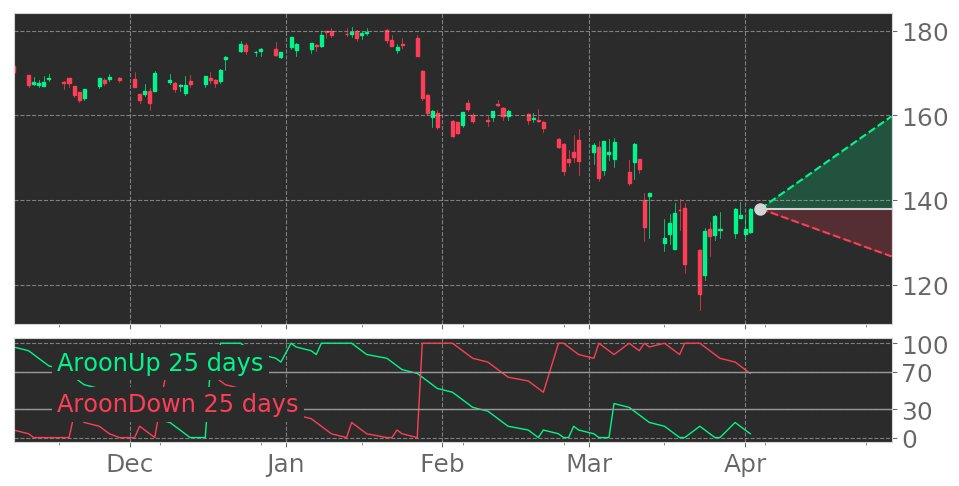 $MMM's Aroon indicator reaches into Uptrend on April 1, 2020. View odds for this and other indicators: https://tickeron.com/go/1439238 #3M #stockmarket #stock #technicalanalysis #money #trading #investing #daytrading #news #today