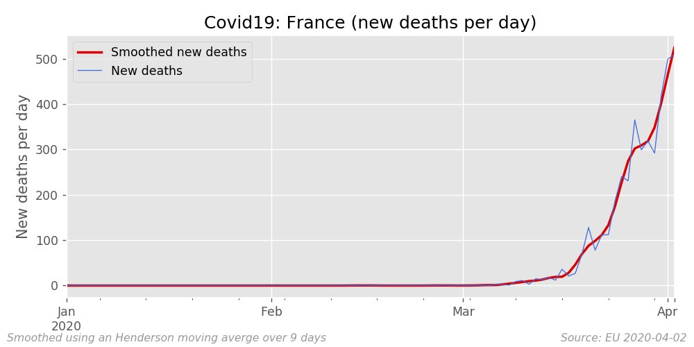 A complete set of #covid19 new cases and new deths charts by nation (raw and smoothed) can be found here: https://markthegraph.blogspot.com/2020/04/analysis-by-differencing.html …  Some European examples follow.pic.twitter.com/7d9MIscdY4