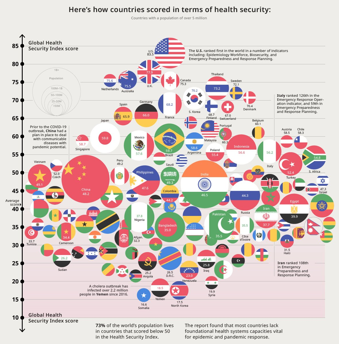 Today's chart ranks 195 countries on health security. It reveals that while there were top performers, healthcare systems around the world on average are fundamentally weak—and not prepared for new disease outbreaks. #coronavirus #healthcare #rank  Source: http://VIsualcapitalist.com pic.twitter.com/3RTy9b4PTP