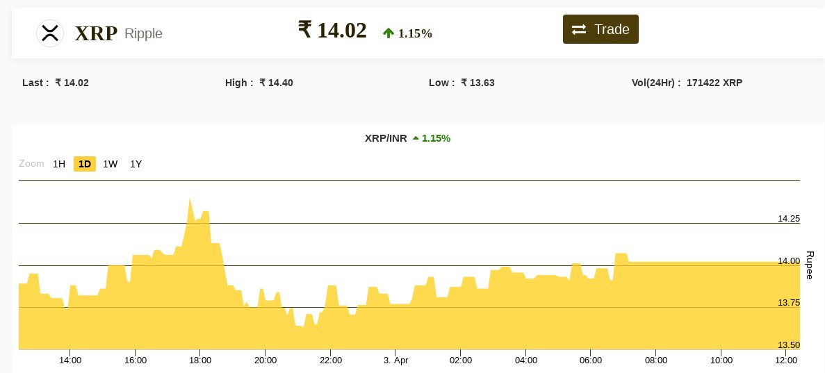 ripple cryptocurrency price in india