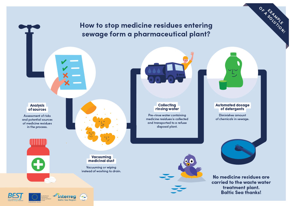 How to prevent medicine residues from entering the sewage? Check out the solutions to this common problem developed jointly by #MadeWithInterreg @bestbalticbsr project. #Interreg #BSR #BalticSeaRegion #EUfunding #clearwaters #BEST_BalticSea