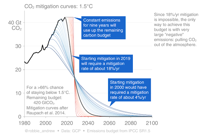 Carbon emissions may be slightly lower than expected this year because of #COVID19. But this is only a slight change, and what will we do afterwards ? We need double digit percentage decreases every year to maintain climatic conditions on our planet such that we can live on it. https://twitter.com/Peters_Glen/status/1245972015972061184…pic.twitter.com/EqkDOgMCqI