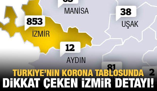 Şehirlere göre Kovid-19 tablosu bit.ly/2wa75bv