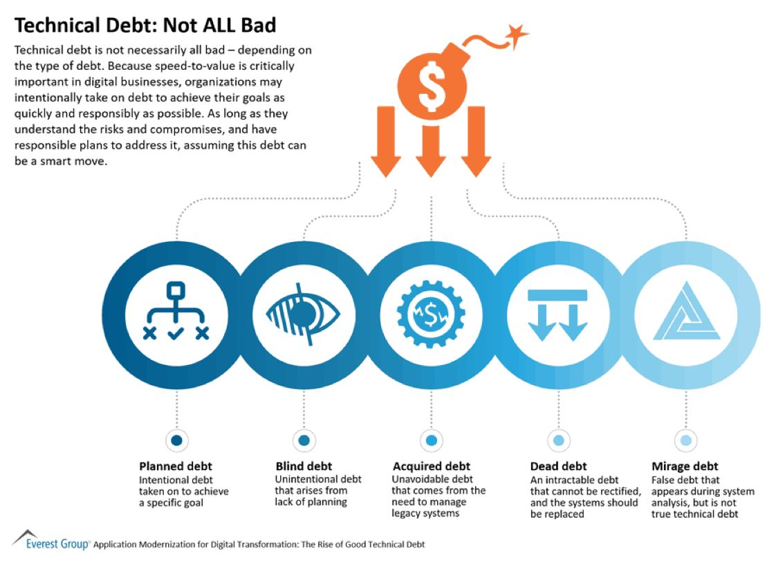Technically Debt is not BAD at all.  #by @RPuettner #infographic #infosec #FutureofWork #business #management  Link >  @EverestGroup  @antgrasso #Tech #Innovation #DigitalTransformation