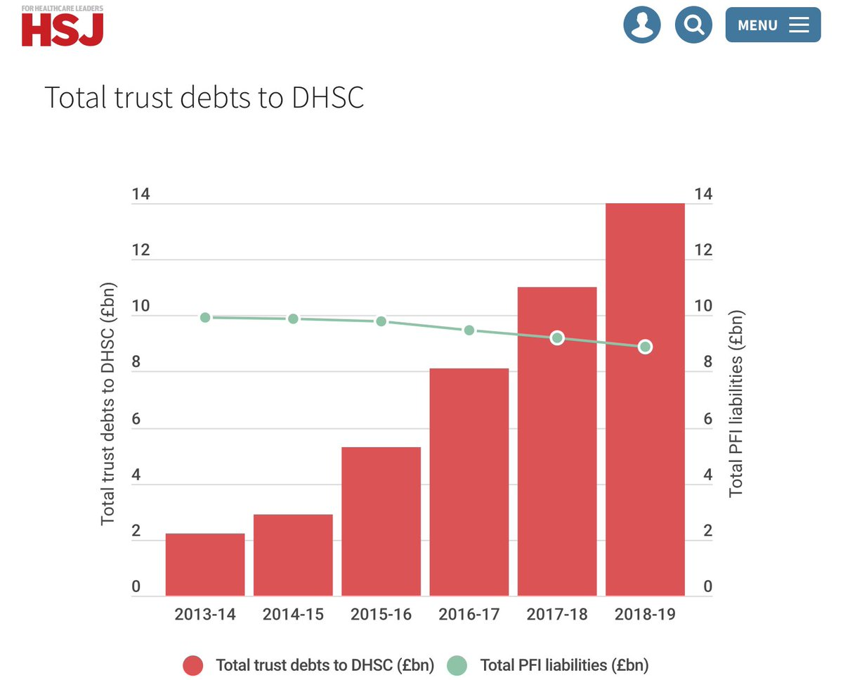 NHS 'debt' is not debt it's the amount it has been underfunded for 10 years.