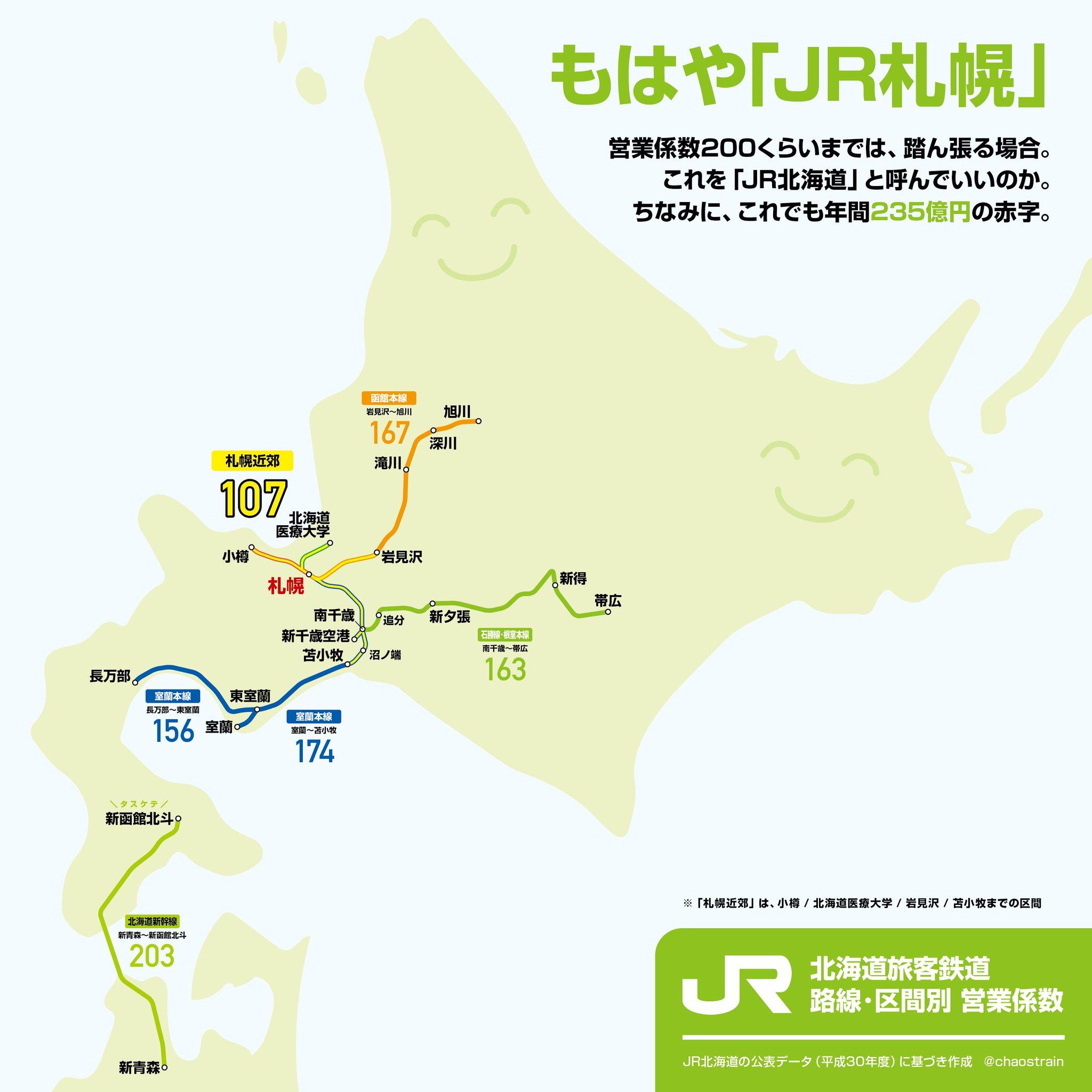 赤字 jr 北海道