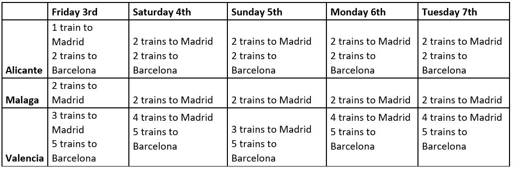 Here is today´s update on trains. Please see below train availability for the next few days: