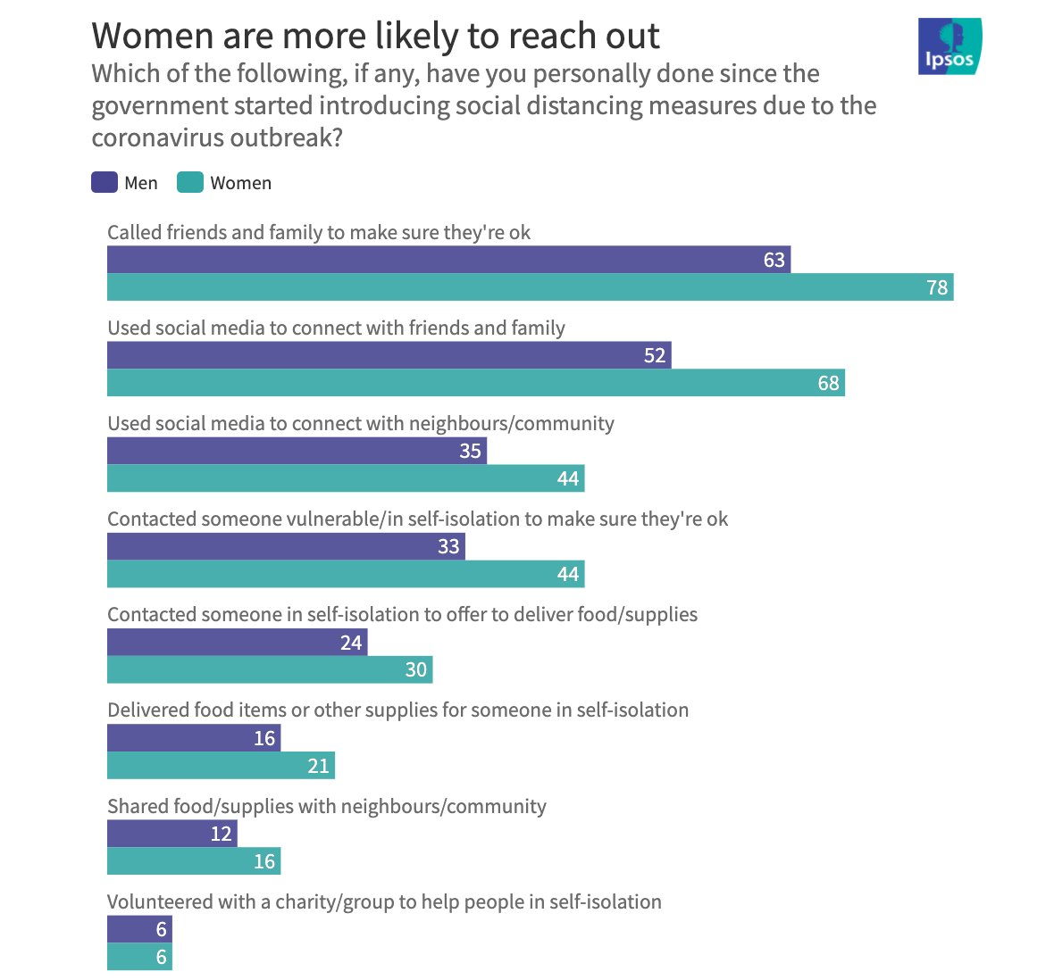 Fascinating research by @IpsosMORI on gender differences in response to coronavirus. I always wonder if part of the picture of male mental health problems is a gender difference in community support, quality of friendships and connectedness to others. ipsos.com/ipsos-mori/en-…